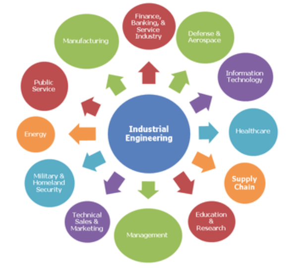 Industrial manufacturing process.