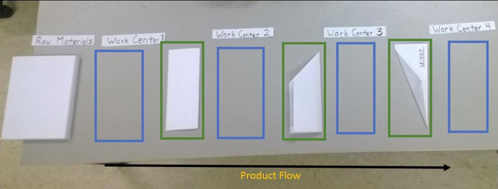 A picture of product flow.