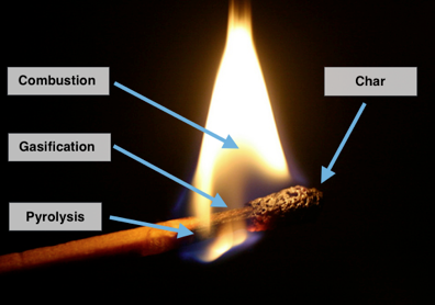A photograph showing the what happens when a match is burning.